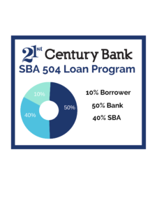 SBA 504 Loans - 21st Century Bank